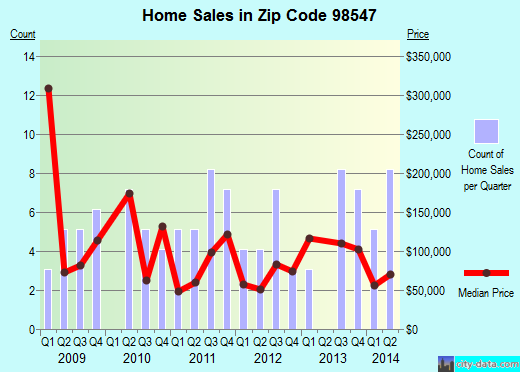 Zip code 98547 (Grayland, Washington) real estate house value trends