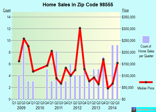 Zip code 98555 (, Washington) real estate house value trends