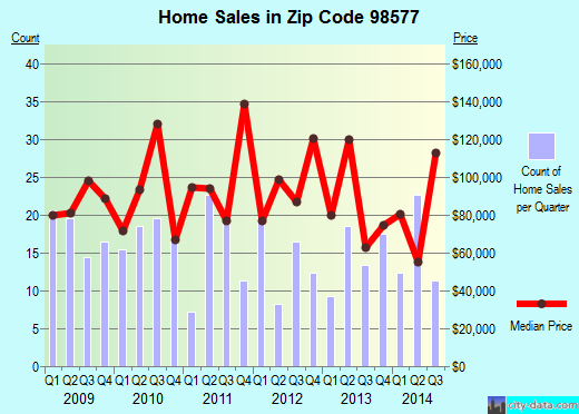 Zip code 98577 (Raymond, Washington) real estate house value trends
