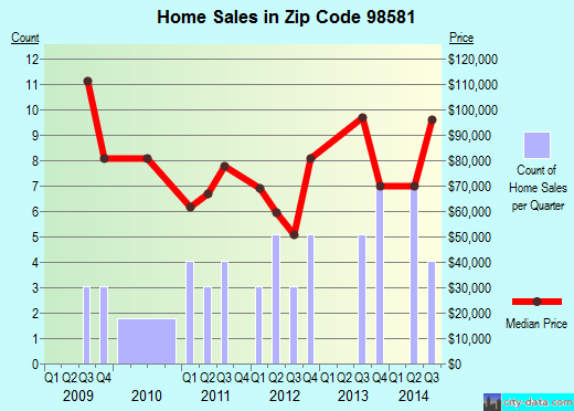 Zip code 98581 (, Washington) real estate house value trends