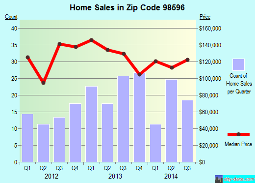 Zip code 98596 (Winlock, Washington) real estate house value trends