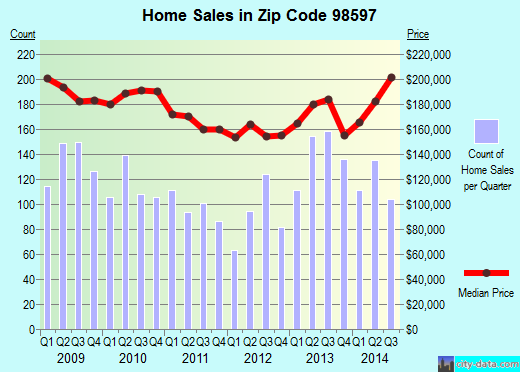 Zip code 98597 (Yelm, Washington) real estate house value trends
