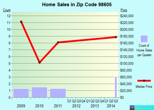 Zip code 98605 (Bingen, Washington) real estate house value trends