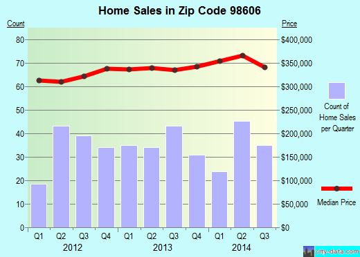 Zip code 98606 (Hockinson, Washington) real estate house value trends
