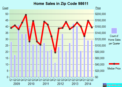 Zip code 98611 (Castle Rock, Washington) real estate house value trends