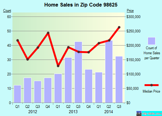 Zip code 98625 (Kalama, Washington) real estate house value trends