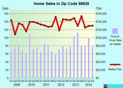 Zip code 98626 (Kelso, Washington) real estate house value trends
