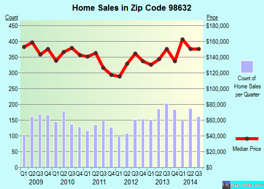 Zip code 98632 (Longview, Washington) real estate house value trends
