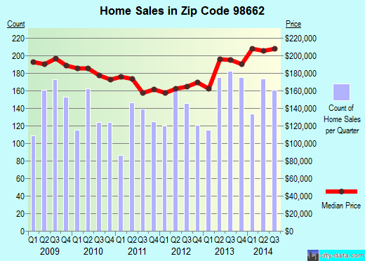 Zip code 98662 (Five Corners, Washington) real estate house value trends