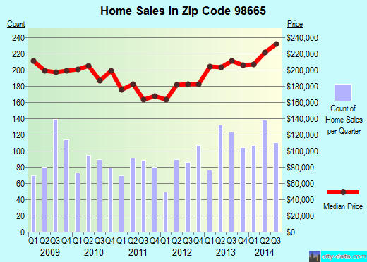 Zip code 98665 (Hazel Dell, Washington) real estate house value trends