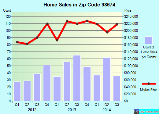 Zip code 98674 (Woodland, Washington) real estate house value trends