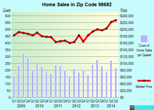Zip code 98682 (Vancouver, Washington) real estate house value trends