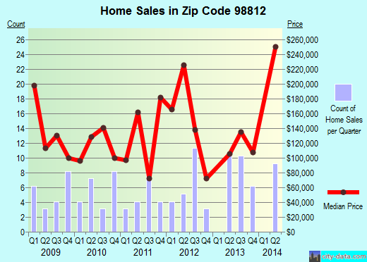 Zip code 98812 (Brewster, Washington) real estate house value trends