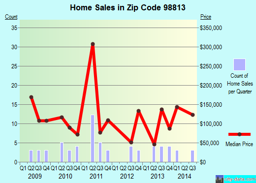 Zip code 98813 (Bridgeport, Washington) real estate house value trends