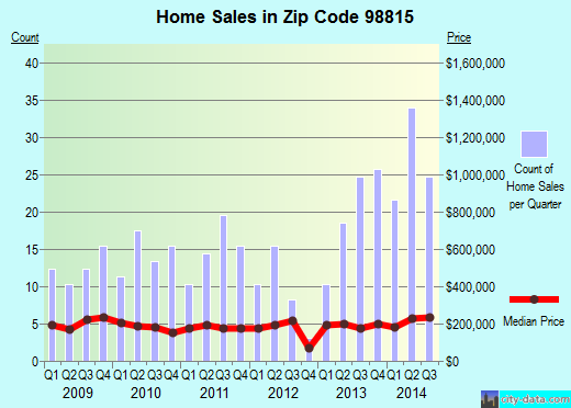 Zip code 98815 (Cashmere, Washington) real estate house value trends