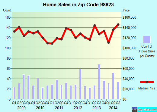 Zip code 98823 (Ephrata, Washington) real estate house value trends
