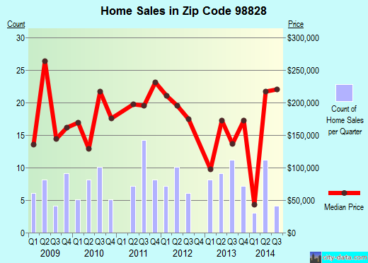 Zip code 98828 (MALAGA, Washington) real estate house value trends
