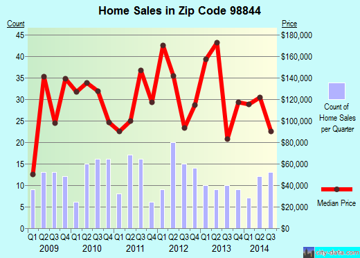 Zip code 98844 (Oroville, Washington) real estate house value trends