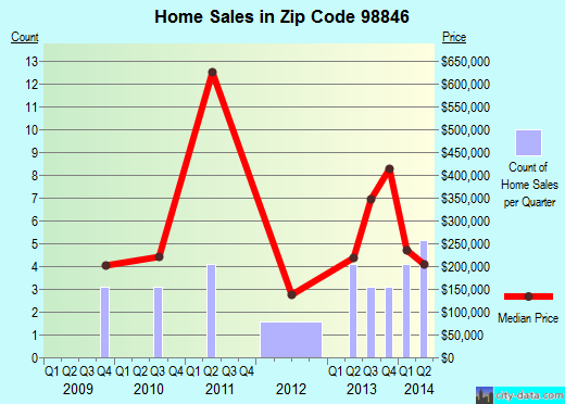 Zip code 98846 (Pateros, Washington) real estate house value trends