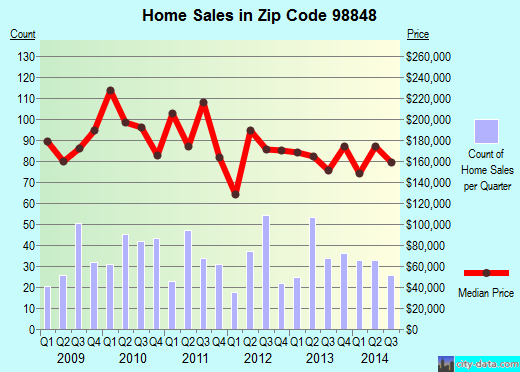 Zip code 98848 (Quincy, Washington) real estate house value trends