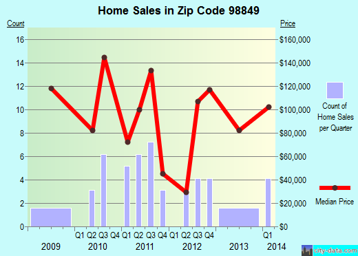 Zip code 98849 (Riverside, Washington) real estate house value trends