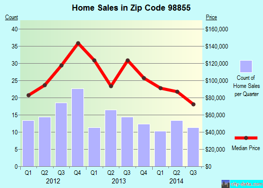 Zip code 98855 (Tonasket, Washington) real estate house value trends