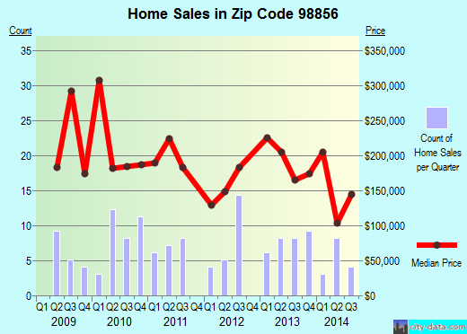 Zip code 98856 (Twisp, Washington) real estate house value trends