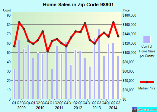 Zip code 98901 (Terrace Heights, Washington) real estate house value trends