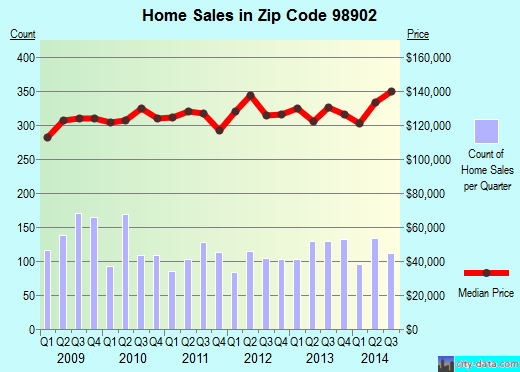 Zip code 98902 (Yakima, Washington) real estate house value trends