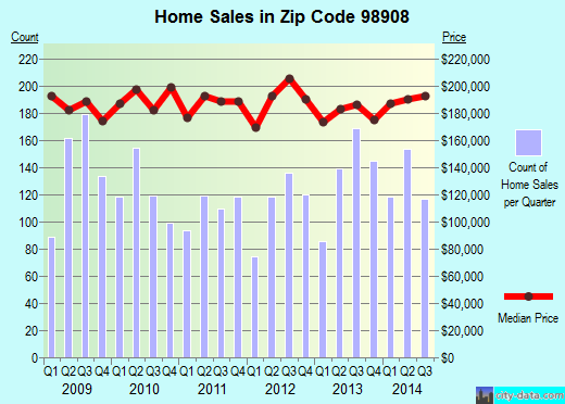 Zip code 98908 (Yakima, Washington) real estate house value trends