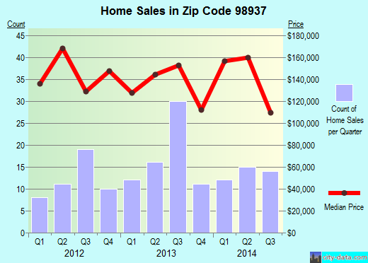 Zip code 98937 (Naches, Washington) real estate house value trends