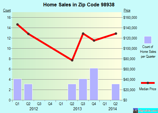 Zip code 98938 (, Washington) real estate house value trends
