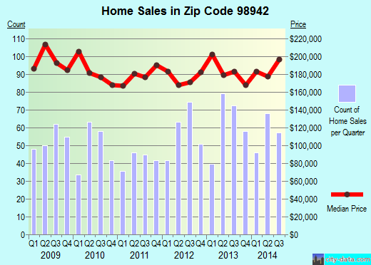 Zip code 98942 (Selah, Washington) real estate house value trends