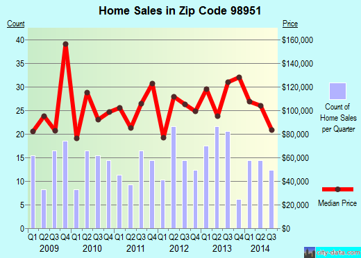 Zip code 98951 (Wapato, Washington) real estate house value trends