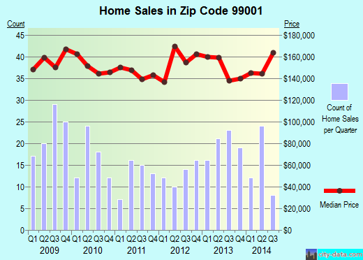 Zip code 99001 (Airway Heights, Washington) real estate house value trends