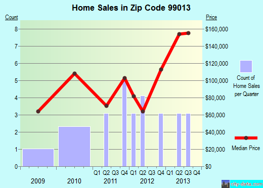 Zip code 99013 (, Washington) real estate house value trends