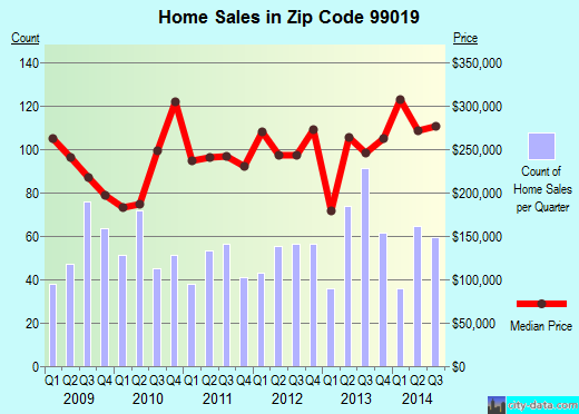 Zip code 99019 (LIBERTY LAKE, Washington) real estate house value trends