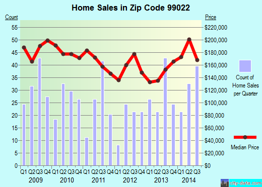 Zip code 99022 (Medical Lake, Washington) real estate house value trends