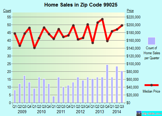 Zip code 99025 (NEWMAN LAKE, Washington) real estate house value trends