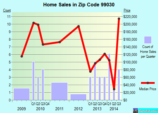 Zip code 99030 (Rockford, Washington) real estate house value trends