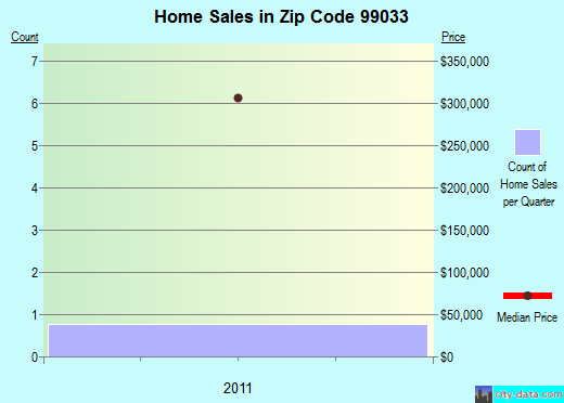 Zip code 99033 (Tekoa, Washington) real estate house value trends