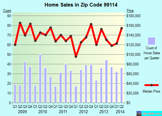 Zip code 99114 (Colville, Washington) real estate house value trends