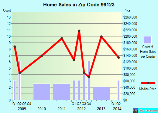 Zip code 99123 (Electric City, Washington) real estate house value trends