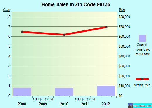 Zip code 99135 (Hartline, Washington) real estate house value trends