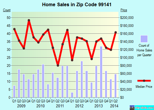 Zip code 99141 (Kettle Falls, Washington) real estate house value trends