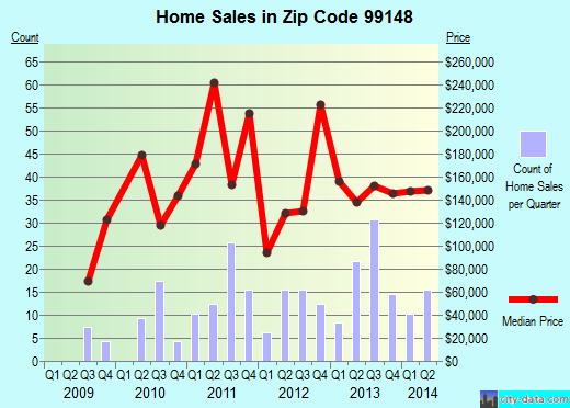 Zip code 99148 (Springdale, Washington) real estate house value trends