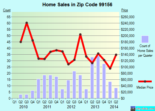 Zip code 99156 (Newport, Washington) real estate house value trends