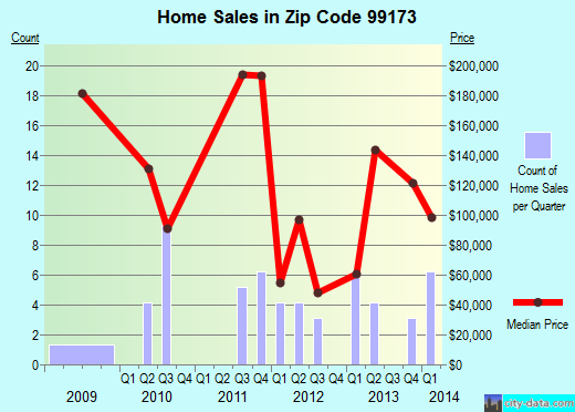 Zip code 99173 (Springdale, Washington) real estate house value trends