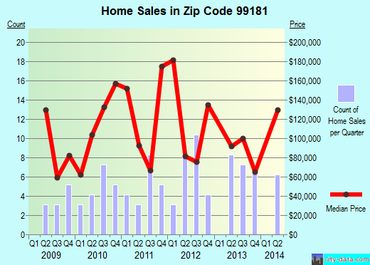 Zip code 99181 (, Washington) real estate house value trends