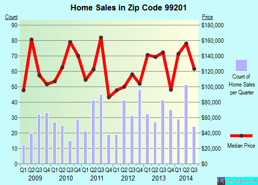 Zip code 99201 (Spokane, Washington) real estate house value trends